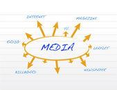 Papel de los medios de comunicación canales bloc de notas — Foto de Stock