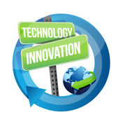 Technology innovation street sign — Stock Photo