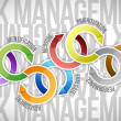 Risk management arrows cycle diagram illustration — Stock Photo