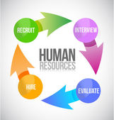 Human resources color cycle illustration — Stock Photo
