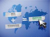 Fikir artı ekip çalışması eşittir başarı kavramı — Stockfoto