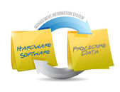 Management information system diagram — Stock Photo