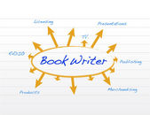 Book writer model and diagram illustration — Stock Photo
