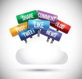Social media cloud computing road signs — Stock Photo