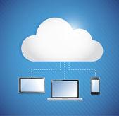 Cloud computing opslag verbonden met elektronica. — Stockfoto