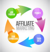 Affiliate marketing cycle illustration design — Stock Photo