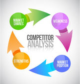 Competitors analysis cycle illustration — Stock Photo