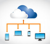 Cloud computing transfer diagram illustration — Stockfoto
