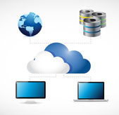 Cloud computing connection to electronics concept — Stock Photo