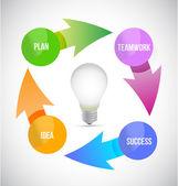 Idee gloeilamp cyclus afbeelding ontwerp — Stockfoto