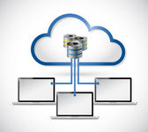 Cloud computing servers connected to laptops. — Stock Photo