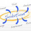 Solution diagram illustration design — Stock Photo