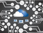 Cloud computing laptop network circuit board. — Stock Photo