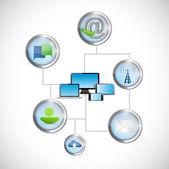 Comunicación de tecnología de la red de computadoras — Foto de Stock