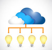 Ideas store on a cloud. concept diagram — 图库照片