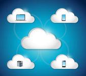 Cloud electronics connection illustration design — Stock Photo