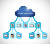 Cloud computing network concept illustration — Stock Photo