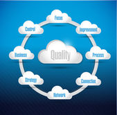 Quality cloud computing diagram illustration — Stok fotoğraf