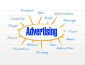 Advertising diagram model illustration design — Stock Photo