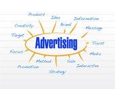 Diseño publicitario diagrama modelo ilustración — Foto de Stock