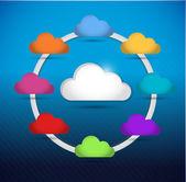 Colorful cloud computing circle diagram — Stock Photo