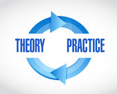 Theory and practice cycle illustration design — Stock Photo
