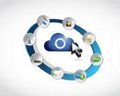 Strumenti del ciclo di cloud computing design illustrazione — Foto Stock