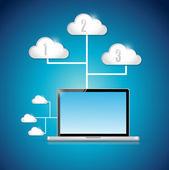Laptop computer technology cloud computing — Stock Photo