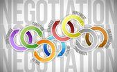 Negotiation cycle diagram model illustration — Stock Photo