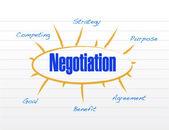 Negotiation model illustration design — Stock Photo