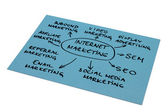 Internet Marketing Diagram — Stock Photo