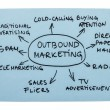 Foto Stock: Outbound Marketing Diagram