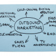 ストック写真: Outbound Marketing Diagram