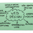 Web Design Diagram — Stock Photo
