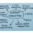 Internet Marketing Diagram — Stock Photo #25147095