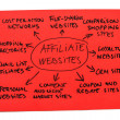Affiliate Websites Diagram — Stock Photo