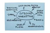 Diagramme marketing sortant — Photo