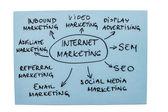 Internet Marketing Diagram — Stock Photo