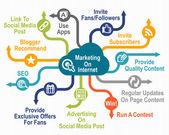 Marketing on Internet — Zdjęcie stockowe