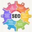 Stock Photo: SEO Wheel - Search engine optimization