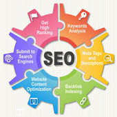 SEO Wheel - Search engine optimization — Stock Photo