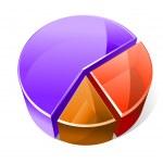 Colourful three dimensional pie graph — Stock Vector