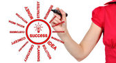 Drawing success scheme — Stock Photo