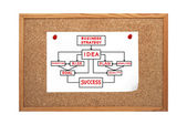 Cork board with strategy — Stock Photo