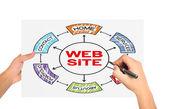 Web site concept — Stock Photo