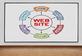 Blackboard with website plan — Stock Photo
