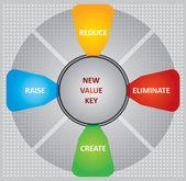 Nouvelle clé de valeur — Vecteur