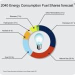 Постер, плакат: 2040 energy forecast