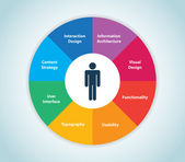 User Experience Wheel — Vettoriale Stock