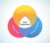 Progettazione dell'esperienza utente — Vettoriale Stock